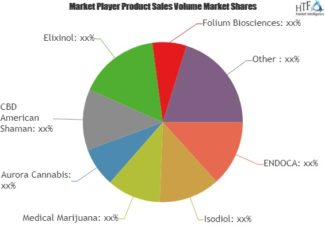CBD Oil Market to witness remarkable growth By 2025: ENDOCA, Isodiol, Medical Marijuana, Aurora Cannabis – News Tech Markets