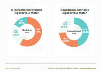 How Legality of Cannabis Has Changed People's Attitudes: A Study On Evolving Cannabis Attitudes