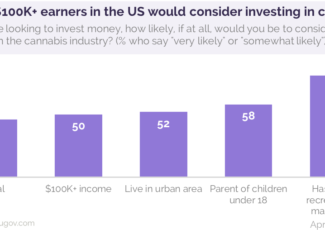 46% of Americans would consider investing in the cannabis industry – YouGov US