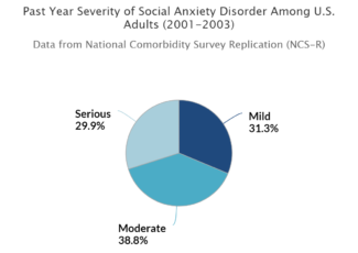 Can CBD Help Social Anxiety? – The Weed Blog