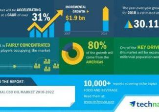CBD Oil Market is Witnessed to Grow USD 1.9 Billion From 2018-2022 | Technavio – Yahoo Finance