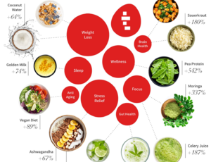 'We are entering the era of functional foods': Tastewise – FoodNavigator.com