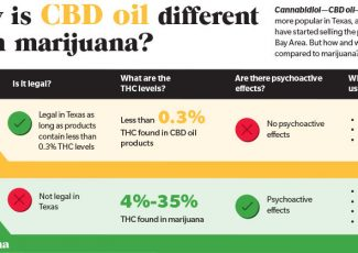 CBD oils trickle into Bay Area as retailers tout benefits – Community Impact Newspaper