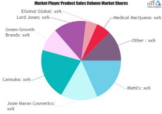 CBD Skin Care Market Growing Popularity and Emerging Trends |Kiehl's, Josie Maran Cosmetics, Cannuka – Hitz Dairies