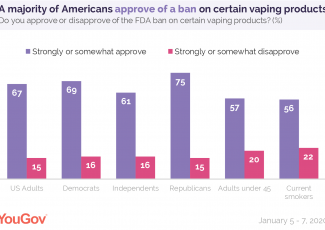 As deaths rise, most Americans approve of a vaping ban health about 4 hours ago – YouGov US